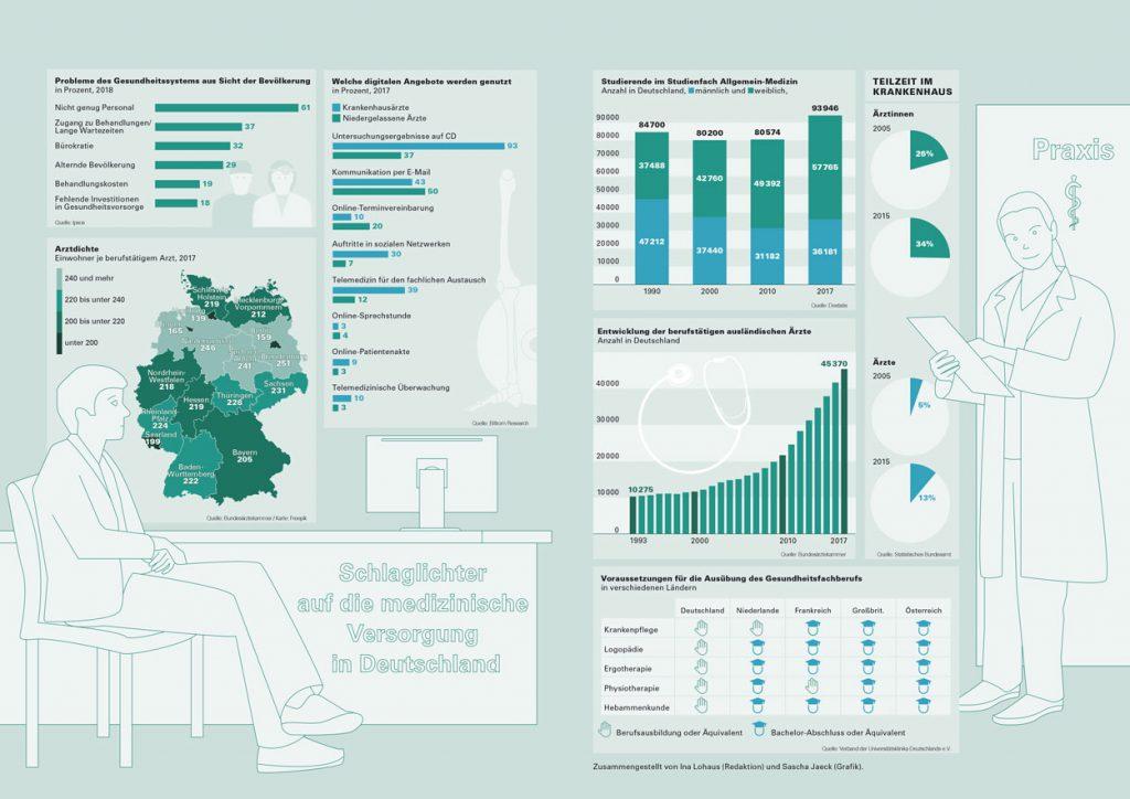 Infografik Medizin