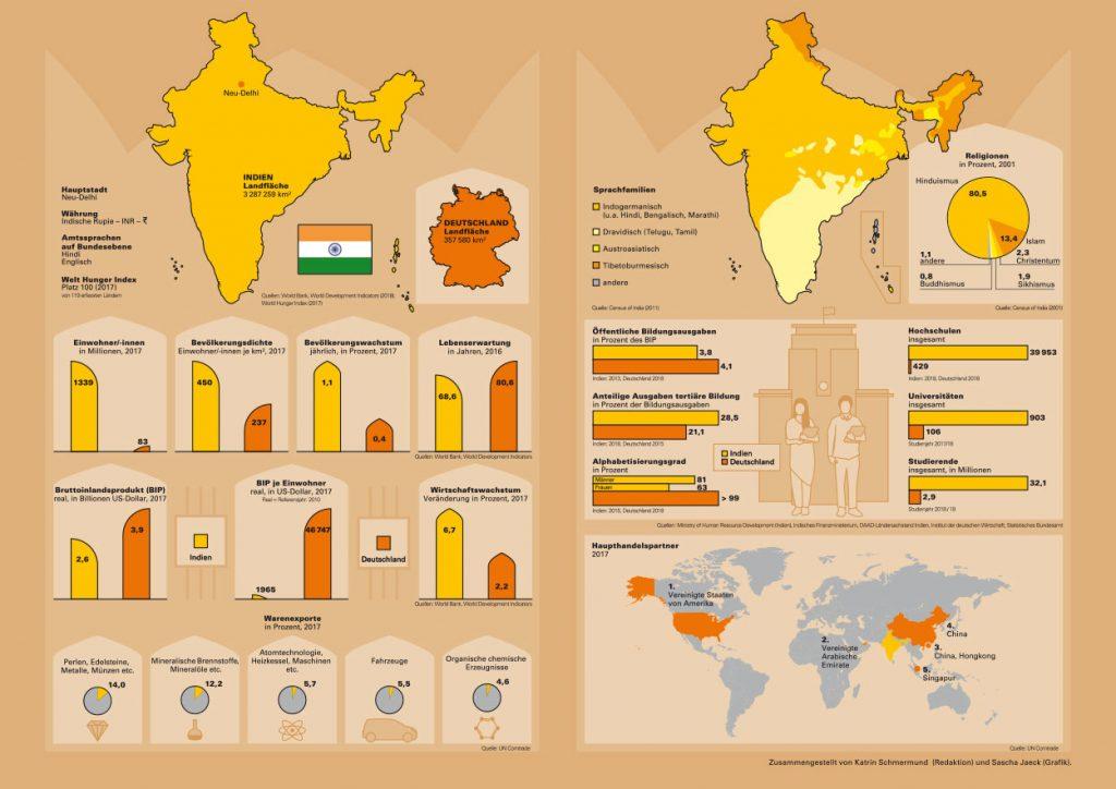 Infografik Indien