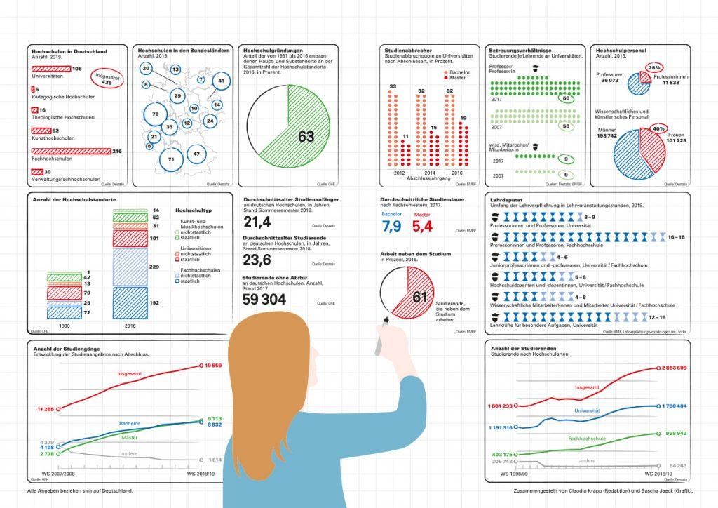 Infografik Lehre